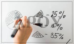 Проведение анализа финансовых вложений компании